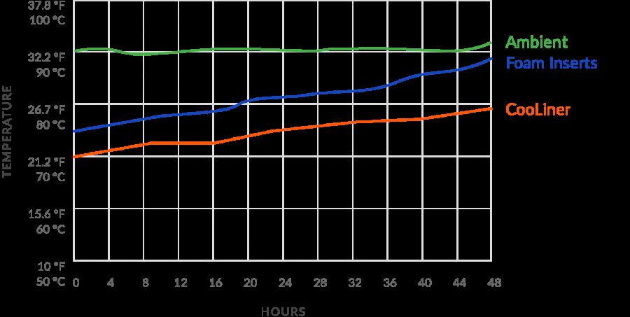 CooLiner Box Liner Test Graph