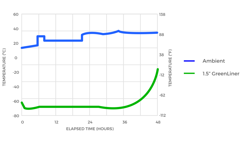 GreenLiner Box Liner Test Graph C