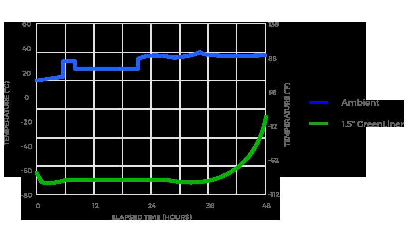 GreenLiner Box Liner Test Graph C