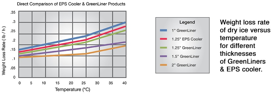 IPC products vs EP Coolers