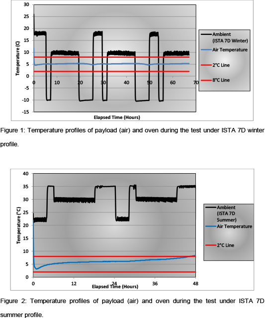 Pre-Qualified Insulated Shipper Comparison Diagram