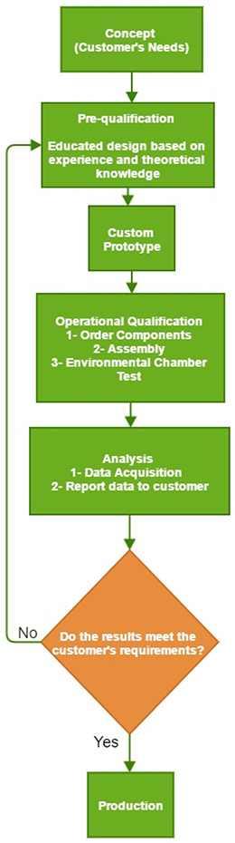 Solution Development Process