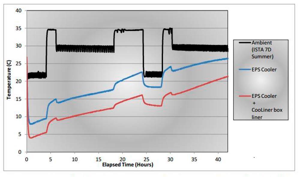 Temperature Profile Insulated Box Liner