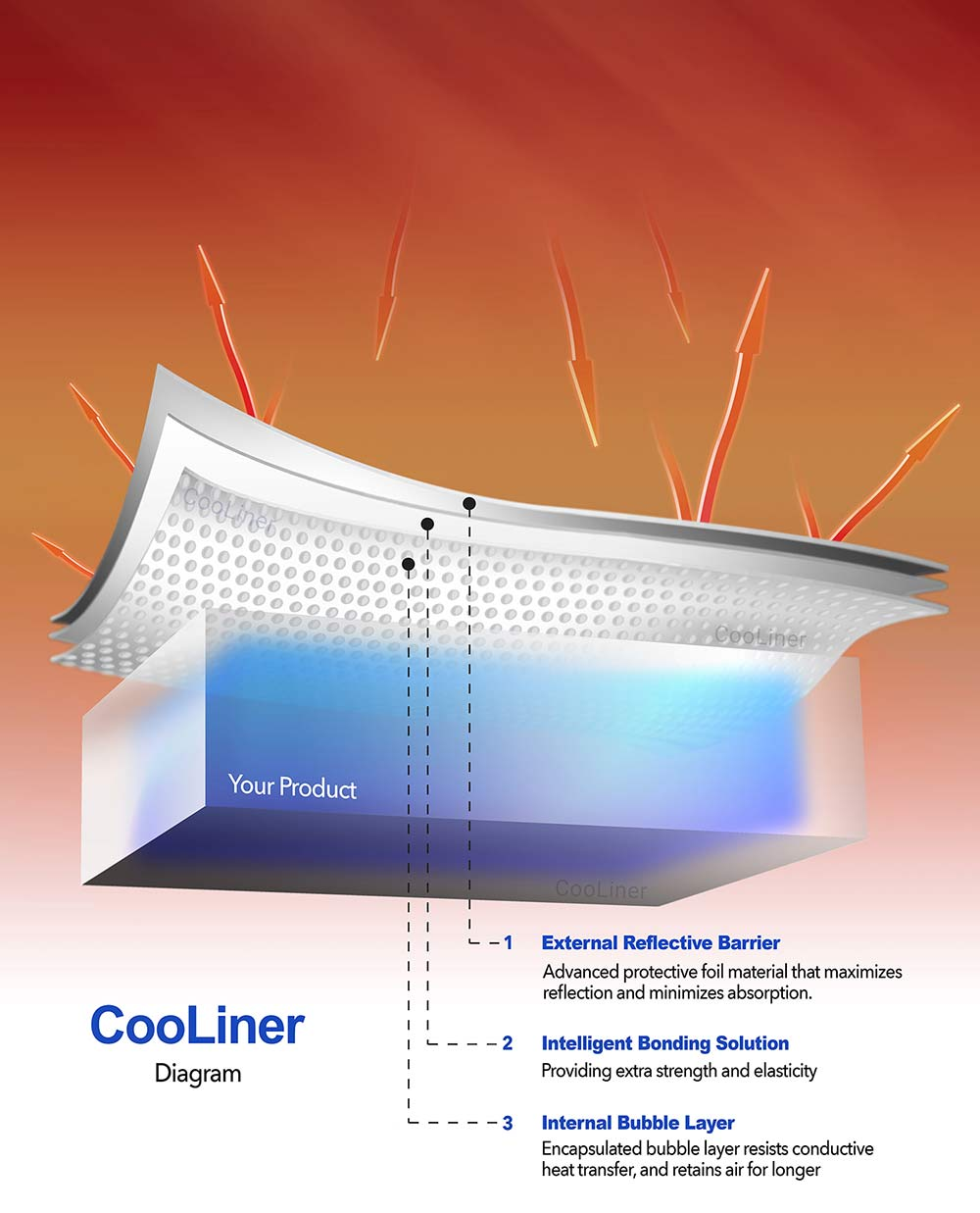 CooLiner Insulation Diagram