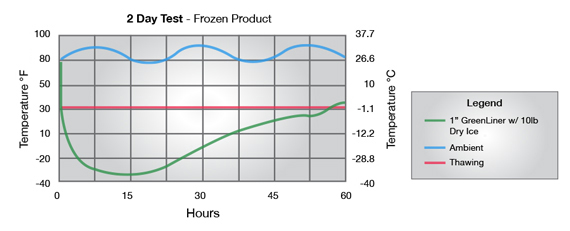Frozen Meat Test