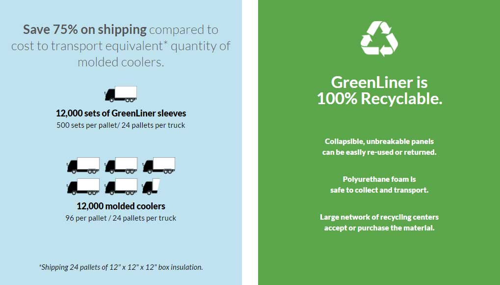 Insulated Box Liner Insulation GreenLiner Temp Control
